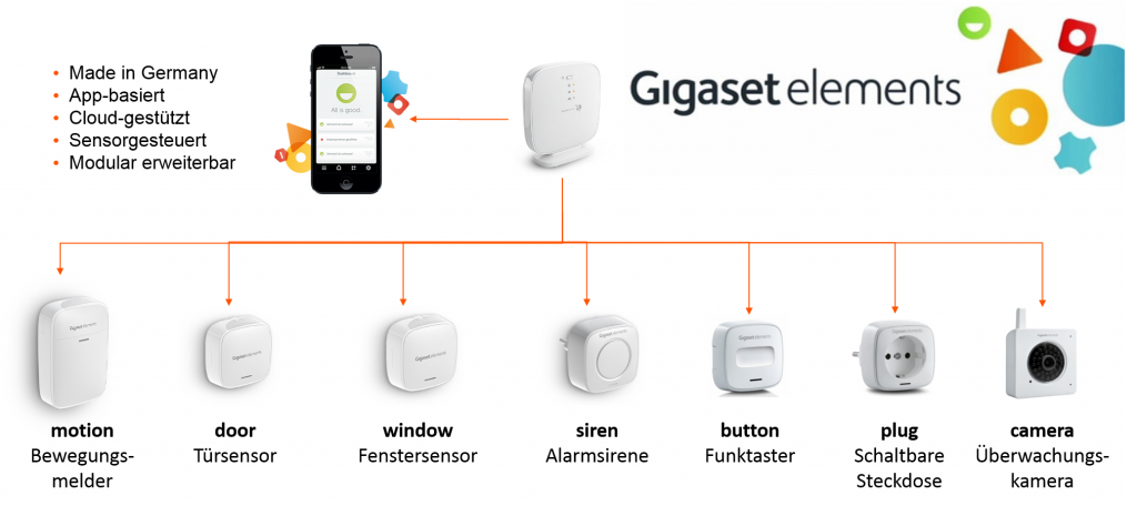 Gigaset elements Sensoren