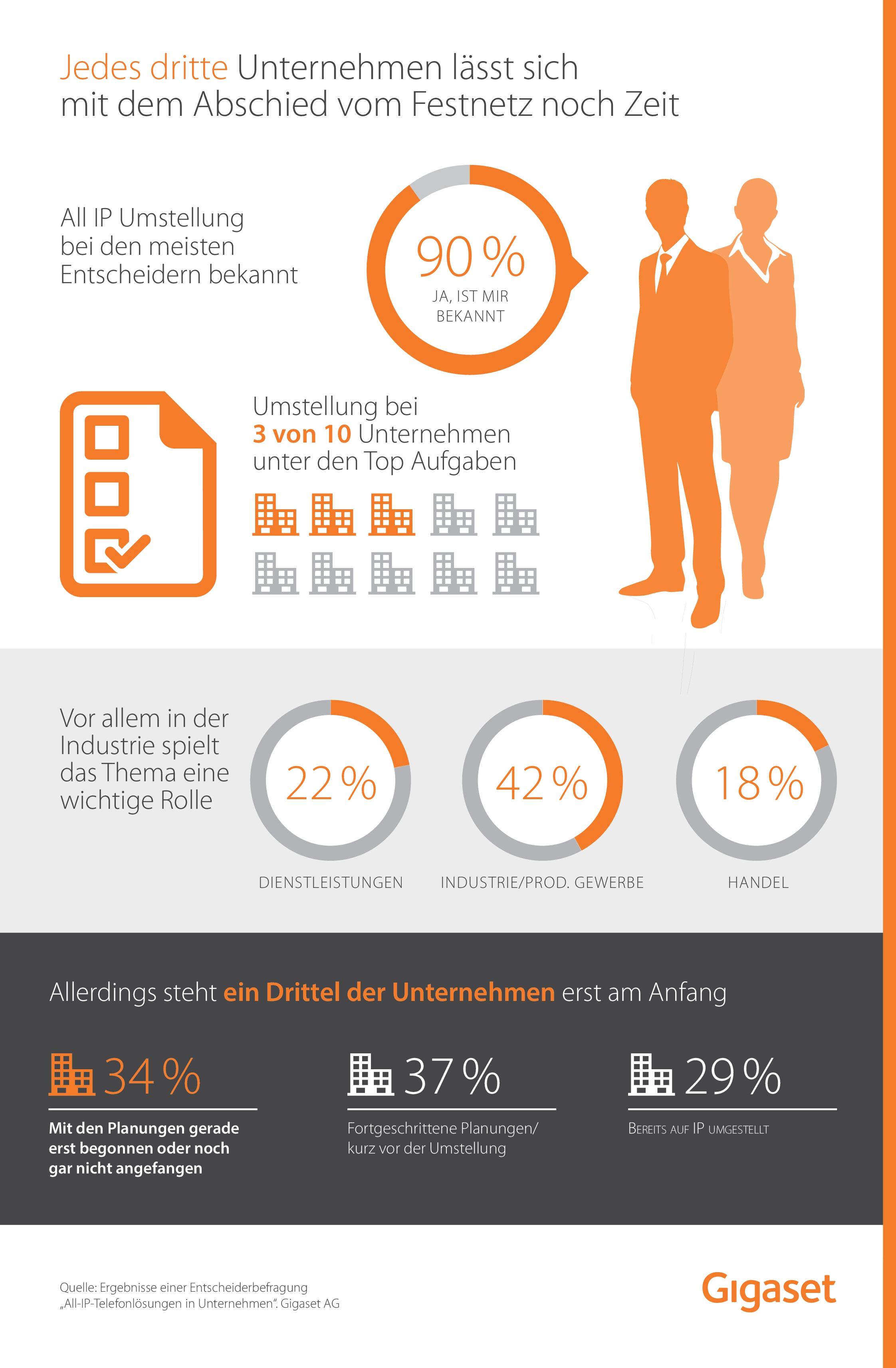 Gigaset VoIP Infografik