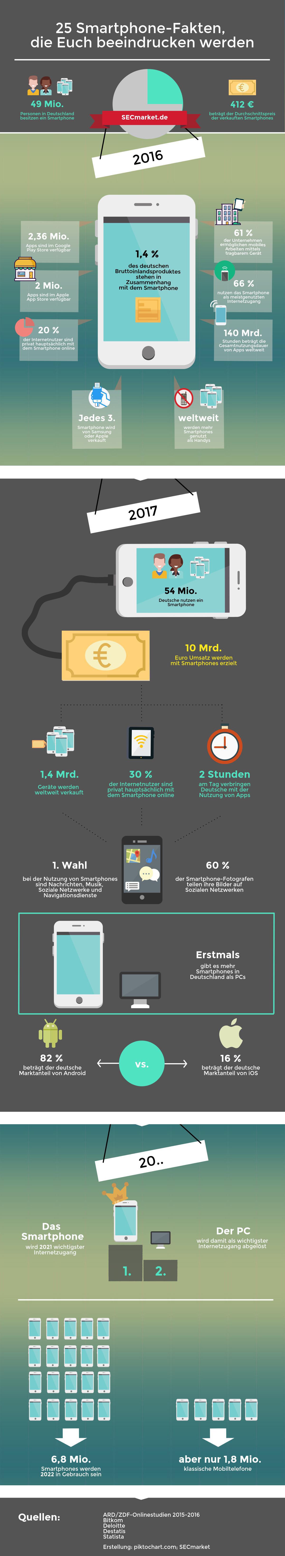 Secmarket - 25 Smartphone Fakten