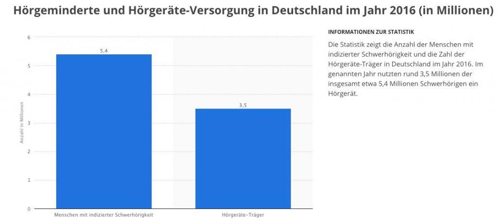 Statista Grafik Hörgeminderte und Hörgeräte-Versorgung in Deutschland