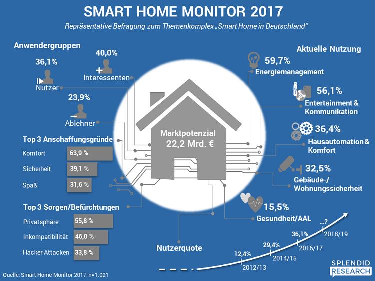 Infografik_Smart_Home_Monitor_2017