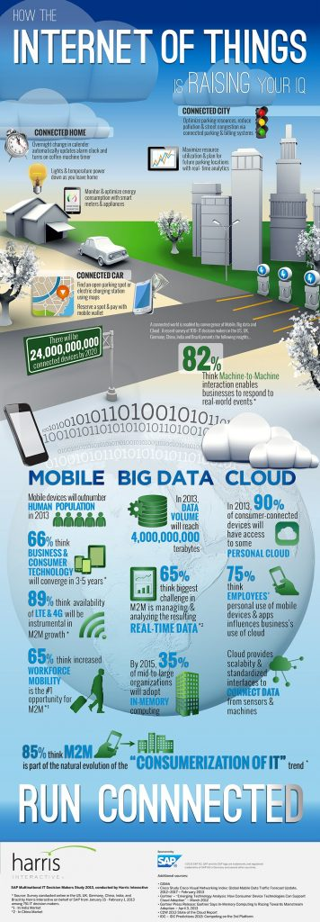 Originalquelle: http://www.businessinsider.com/sc/internet-of-things-sap-infographic-2013-5