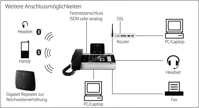 Anschlussfreudig ist vor allem das Gigaset DX800A