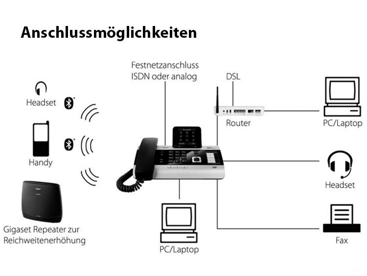 Gigaset-link2mobile-verbindet-Festnetz-und-Mobilfunk