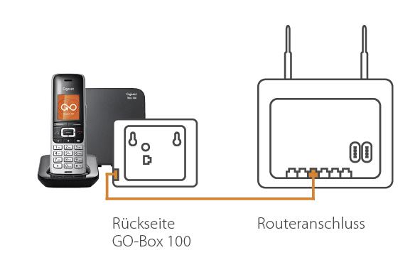 Die IP-basierte Konfiguration von Gigaset GO