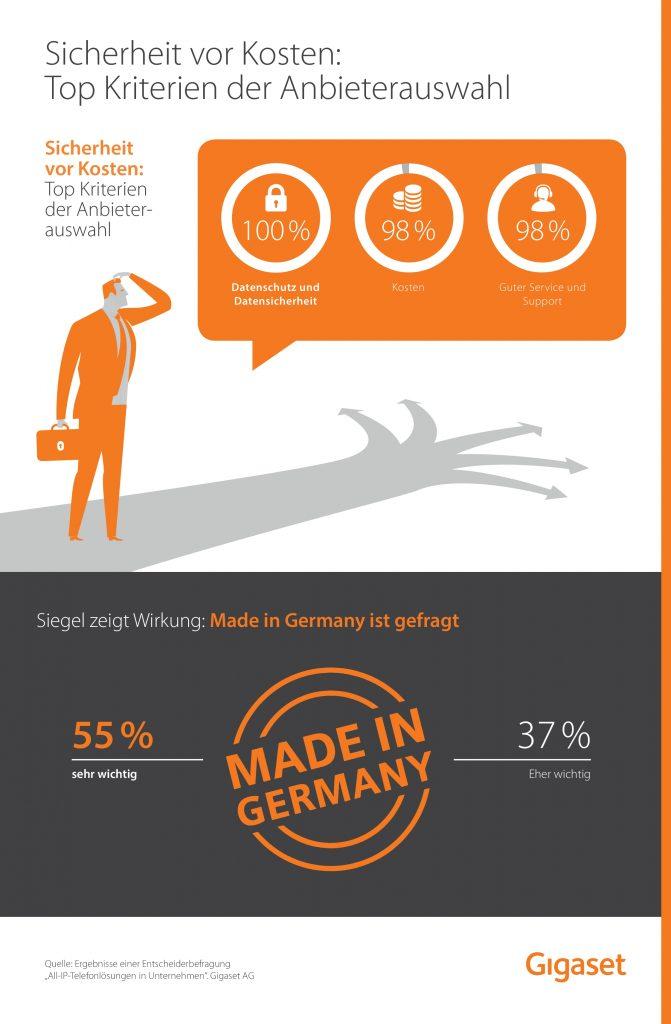 Infografik Gigaset Sicherheit vor Kosten