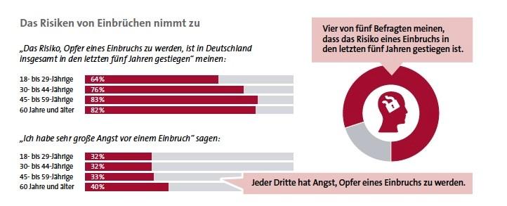 GDV_Einbruch_Report_2016_Risiken