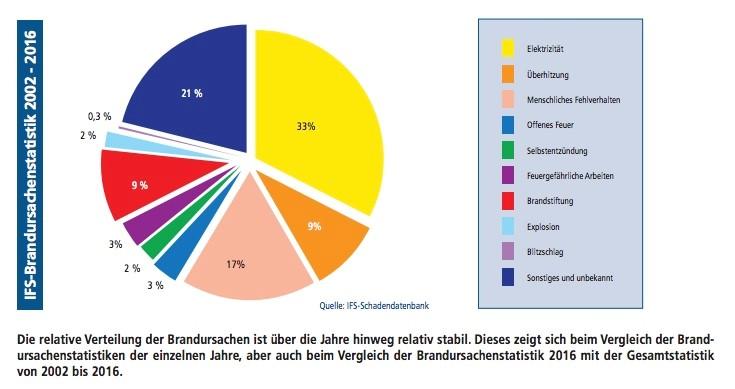 IFS_Schadendatenbank
