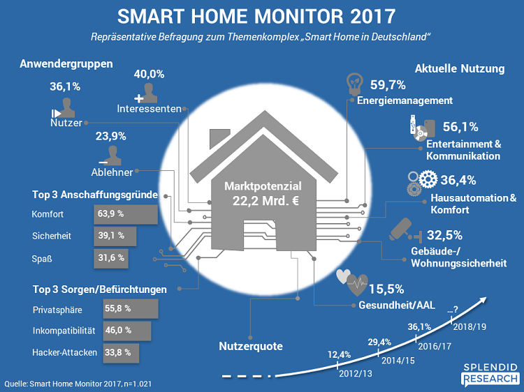 Infografik_Smart_Home_Monitor_2017