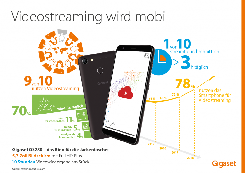 Info Mobiles Streaming