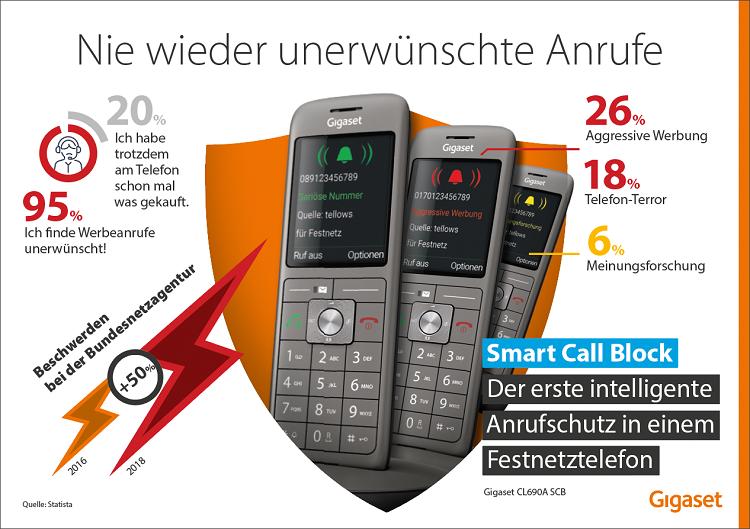 Infografik_Smart_Call_Block