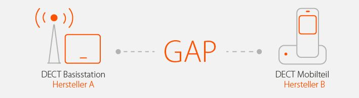 Gigaset_GAP_Verbindung