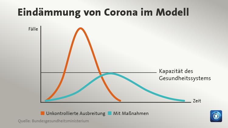 Eindämmung Corona