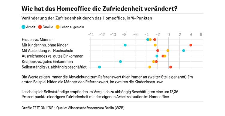 Zeit Online - Zufriedeheit Home Office