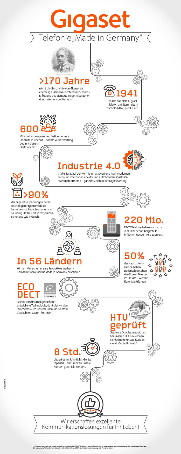 Gigaset Infografik Made in Germany